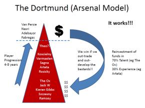 Dortmund Model
