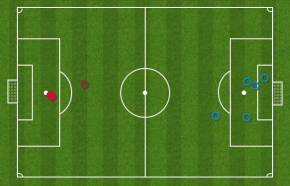 Manchester City v Arsenal Shots in 2nd Half