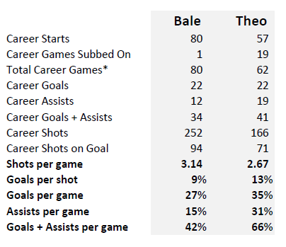 Bale vs Theo - 3 Seasons B
