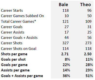 Bale vs Theo - 6 Seasons B