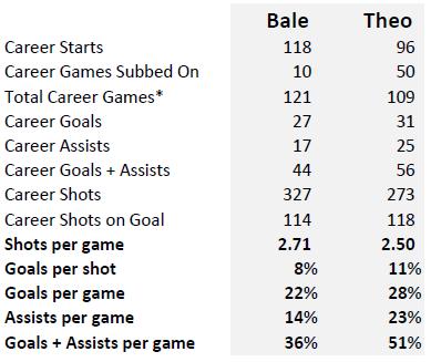Bale vs Theo - 6 Seasons B