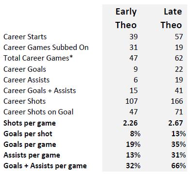 Theo vs Theo B
