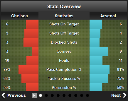 Chelsea 2 - 1 Arsenal_20130122_142515