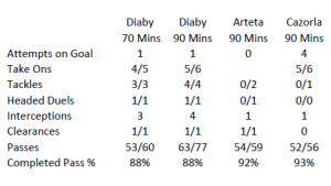 Diaby Stats