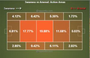 Swansea 0 - 2 Arsenal(17)