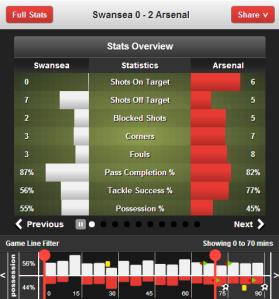 Swansea 0 - 2 Arsenal(9)