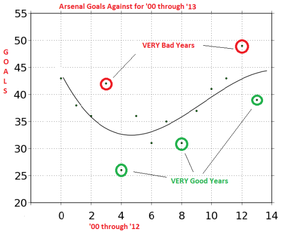 aRSENAL gOALS AGAINST Good and Bad