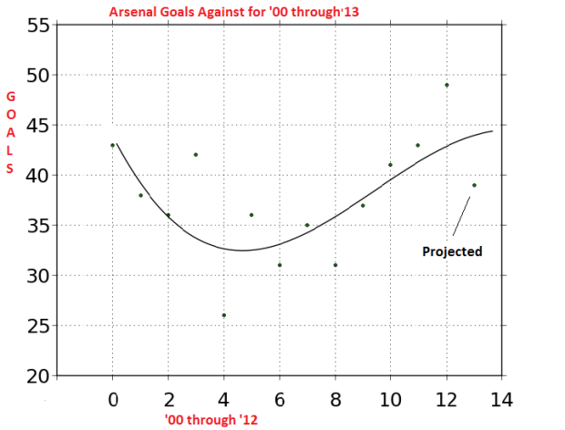 aRSENAL gOALS AGAINST