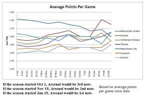 League position by Average Points per game 2