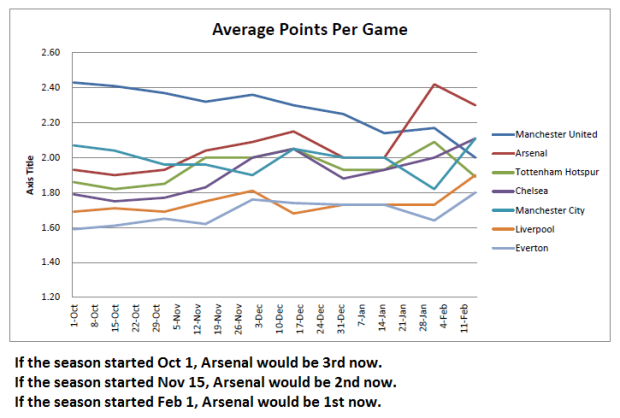 League position by Average Points per game