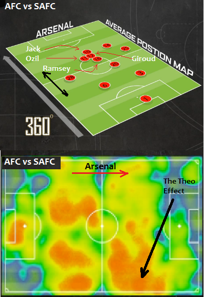 AFC vs Sunderland Average Position and Heatmap Marked up