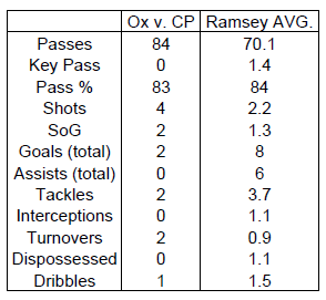 Ox vs Ramsey