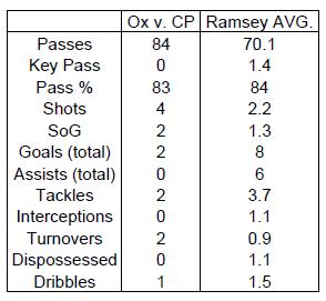 Ox vs Ramsey
