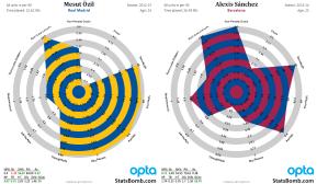 Radar Alexis Mesut