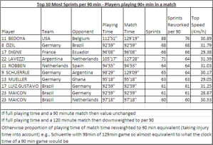 Ozil WC Table