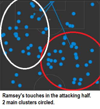 Ramsey Attacking Half